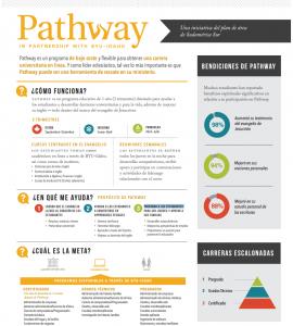 Pathway_espanol2